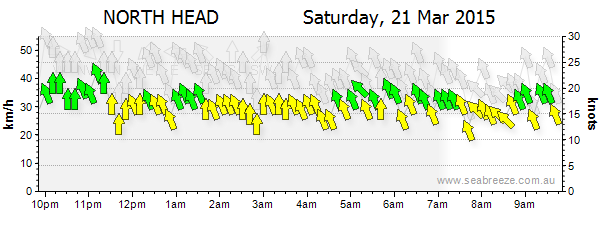 seabreeze wind chart long reef 21 march 13